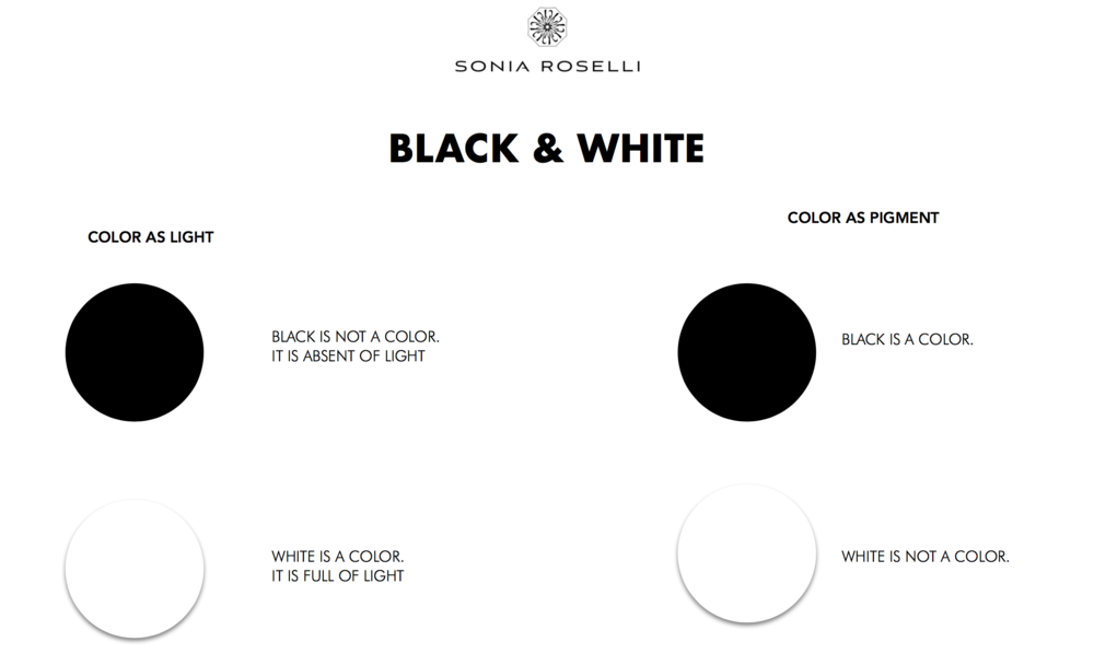 EASY WAY TO THINK ABOUT BLACK AND WHITE