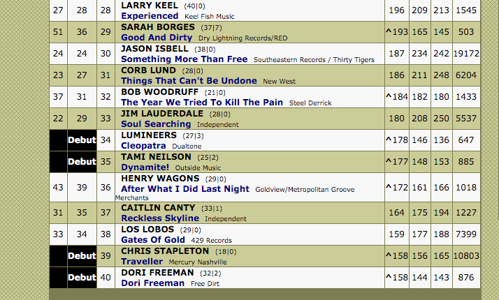 Dori freeman cracks the americana radio charts top 40 hearth music
