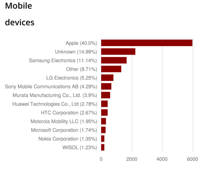 mobiledevicesmwc15