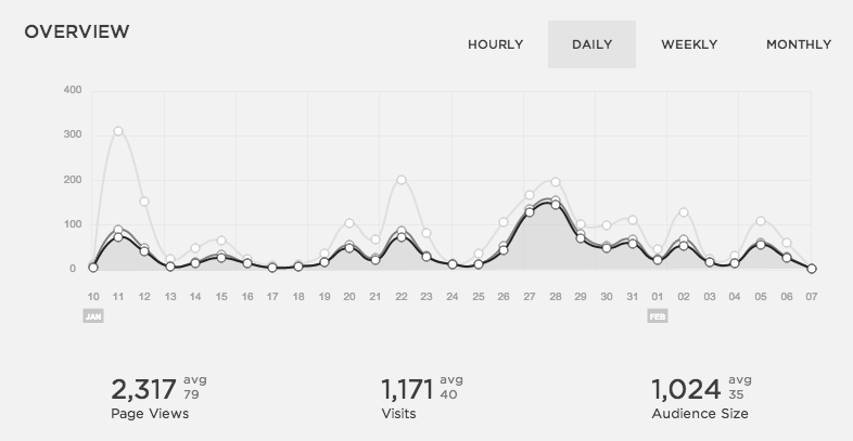 This is a graph that shows traffic for my first month.  The dark gray line is the audience size. The light grey line is page views.