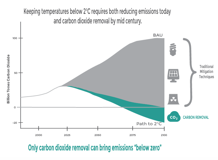 Image adapted from The Climate Institute report titled:   Below Zero: Carbon Removal and the Climate Challenge