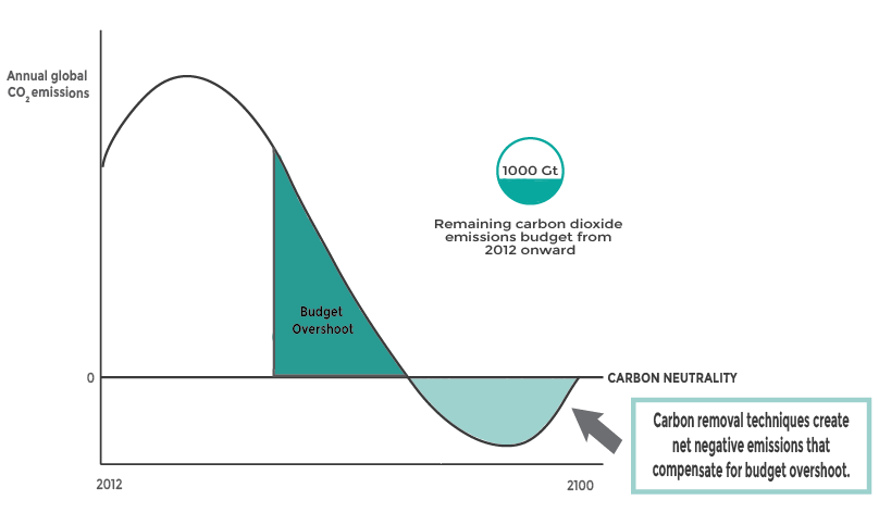 Image adapted from  UNEP Emissions Gap Report 2014