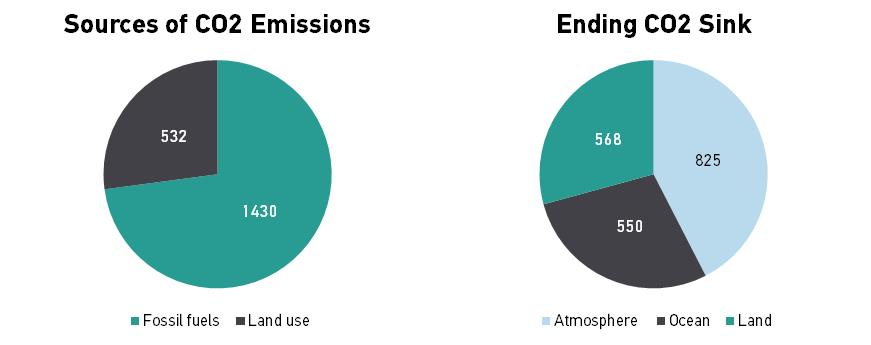 Source: Global Carbon Project -- converted from tonnes C to tonnes CO2