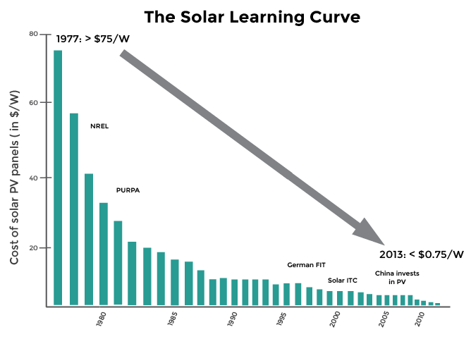 Image adapted from   http://costofsolar.com/cost-of-solar-panels-10-charts-tell-you-everything/