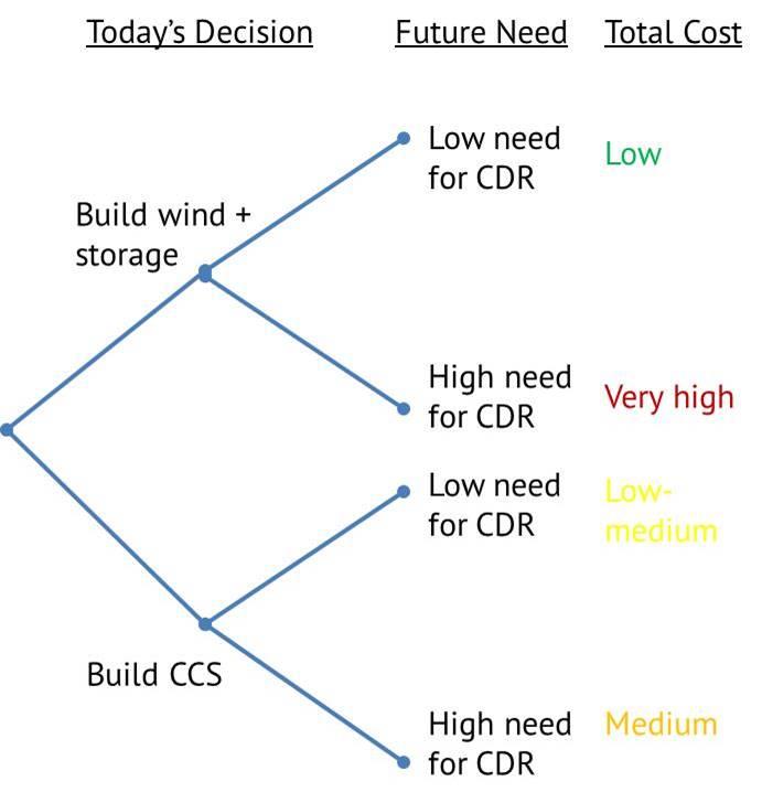 CDR option tree