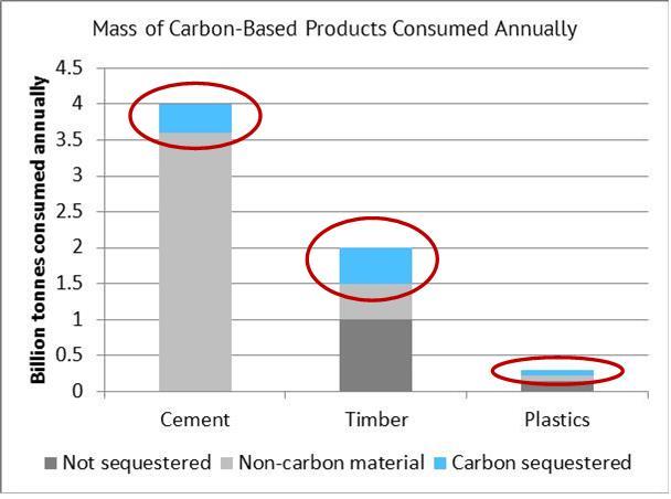 Carbon Mass