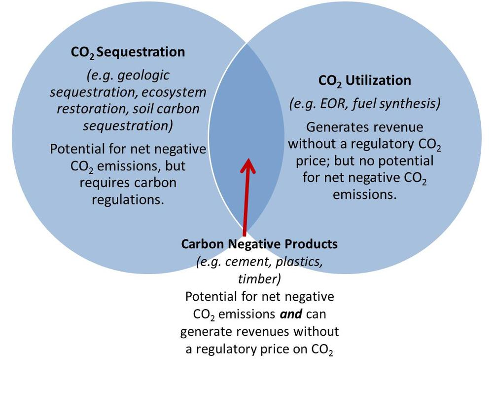 CO2 utilization venn