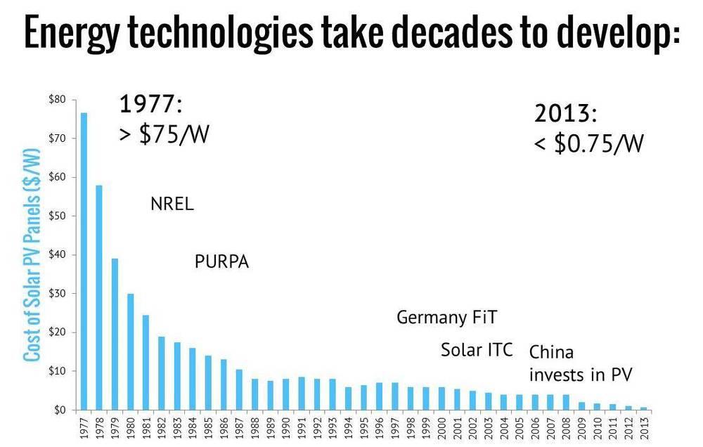 Solar PV chart