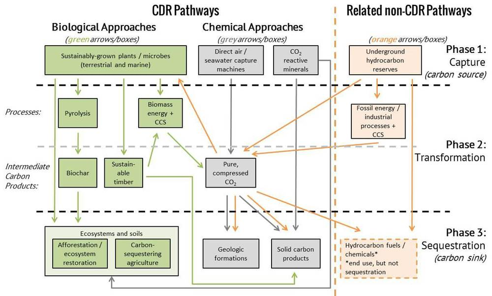 CDR pathways 3