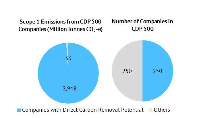 CDP 2012 data
