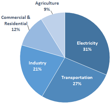 Sources of greenhouse gas emissions in the US, from the EPA. The electric sector emissions covered under the CPP represent a minority, but significant portion of total emissions in the US.