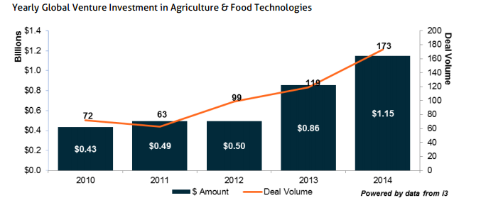 Data from the Clean Tech Group  show that venture capital investment in agriculture has taken off in recent years.