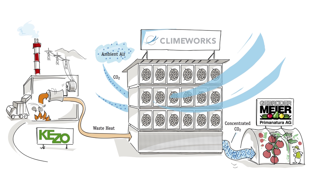 Climeworks is selling developing a direct air capture project to supply CO2 for a greenhouse operation in Germany -- in the future, similar projects could supply CO2 to algae biofuels operations.