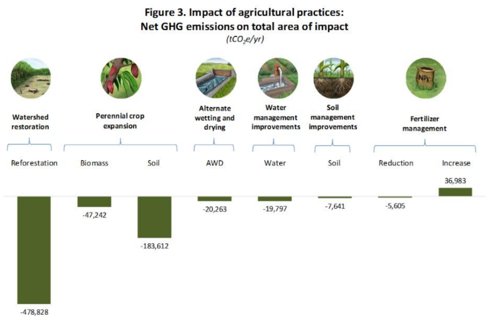 One example of an agriculture project in Haiti demonstrated that farmer livelihoods could improve while boosting carbon sequestration – with the largest benefits coming from watershed reforestation and perennial crop expansion. Source: CGIAR Info Note