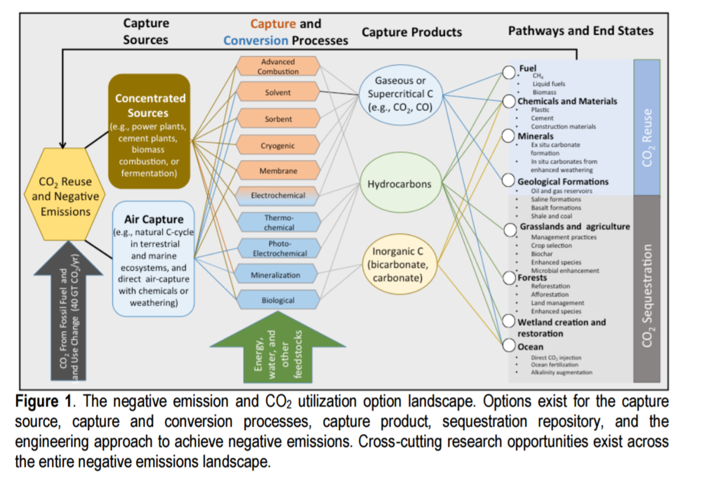 CO2 removal and reuse landscape mapped by SEAB.