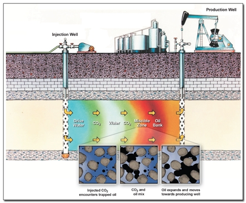 Above: diagram of the oil recovery + CO2 sequestration process employed by the Petra Nova project.  Source: US DOE