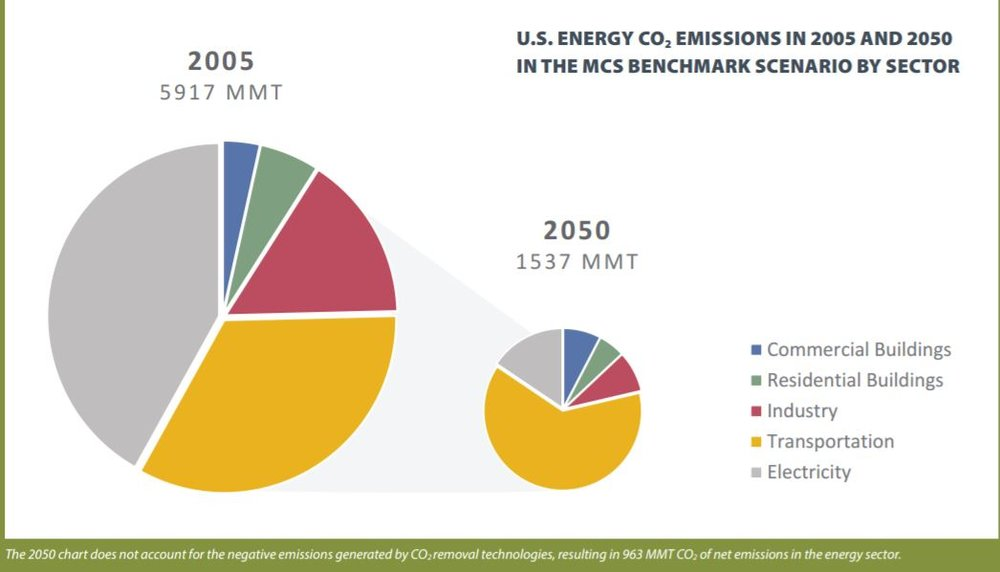 Box 4.1 of the US Midcentury Deep Decarbonization  Strategy makes it clear how important CCS is beyond coal power.