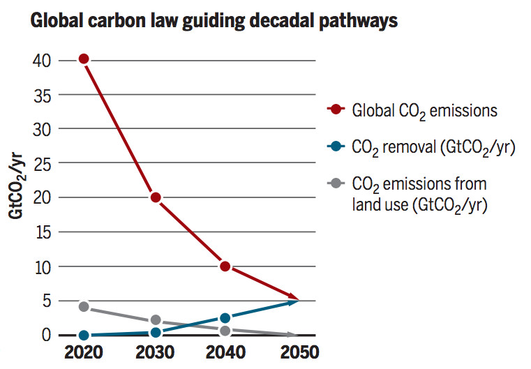 Above: The red line shows a halving of CO2 emissions each decade starting in 2020, the blue line shows carbon removal scaling up to the 5Gt CO2/yr level by 2050 to get us at net-zero global emissions. Source: Rockstrom, et al. 2017.