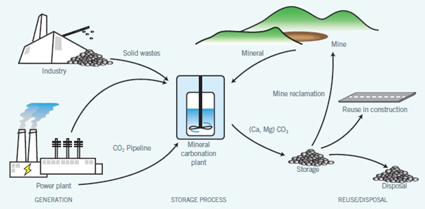 Source:  Global CCS Institute diagram  of various CO2 mineralization CCS strategies