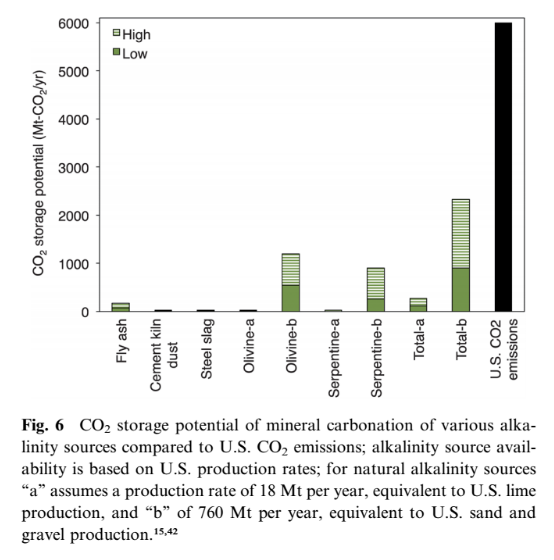 Using analysis from Wilcox et al, we see that existing sources of wastes capable of re-purposing for CO2 mineralization (e.g. Fly ash, cement dust, and steel slag) could only sequester a small fraction of emissions. To get meaningful emissions reductions from ex-situ CO2 mineralization processes, natural sources of minerals (from olivine and serpentine) would have to be mined and processed explicitly for CO2 sequestration purposes.