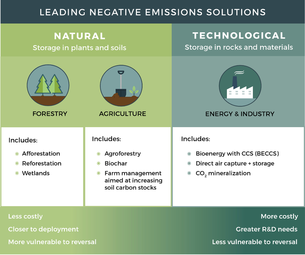 Above: Negative-emissions solutions can include use of natural systems (e.g., forest or other ecosystem restoration, agricultural soil carbon sequestration) and technological systems (e.g., bioenergy, direct air capture coupled with storage in long-lived materials or geologic formations, accelerated CO2 mineralization processes).