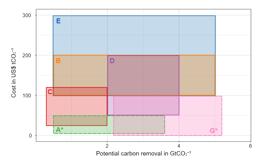 Figure showing distributed cost and scale estimates for various carbon removal solutions. Source: Mercator Research Institute on Global Commons and Climate Change