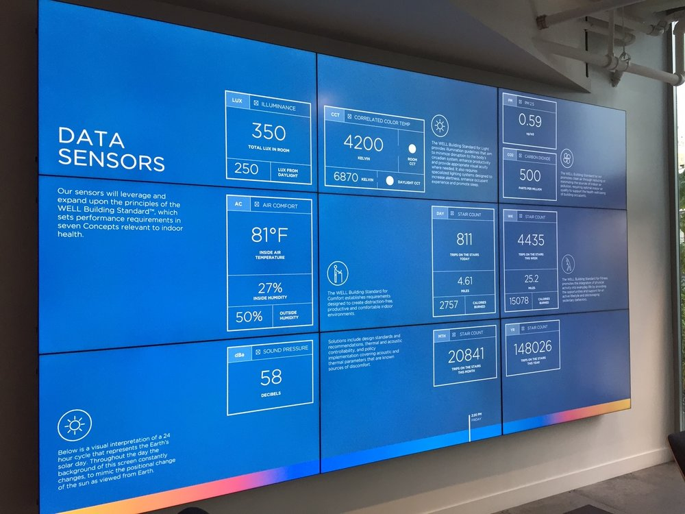 A constantly updating data sensor board at the Delos offices.