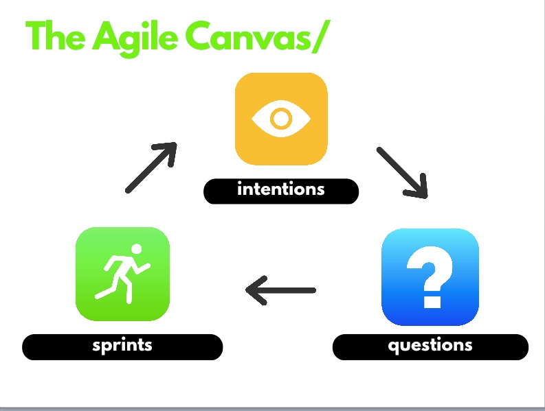 The Agile Canvas is comprised of three parts: Intentions, Questions, and Sprints