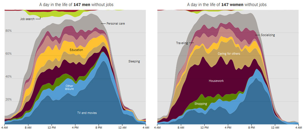The New York Times mapped out data from the American Time Use Survey, in which respondents account for how they spend their day minute by minute. The data visualization displays the difference in how nearly 30 million unemployed Americans ages 25 to 54 spend their weekdays. View New York Times story. (Photo source: The New York Times)
