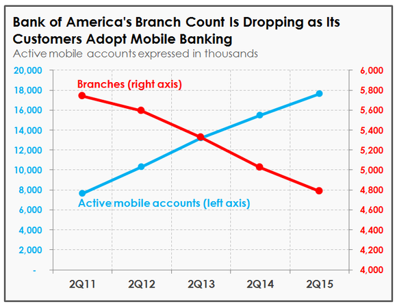DATA SOURCE: BANK OF AMERICA'S QUARTERLY FINANCIAL SUPPLEMENTS. CHART by Motley Fool