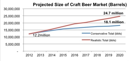 Projected Craft Volume Growth.jpeg