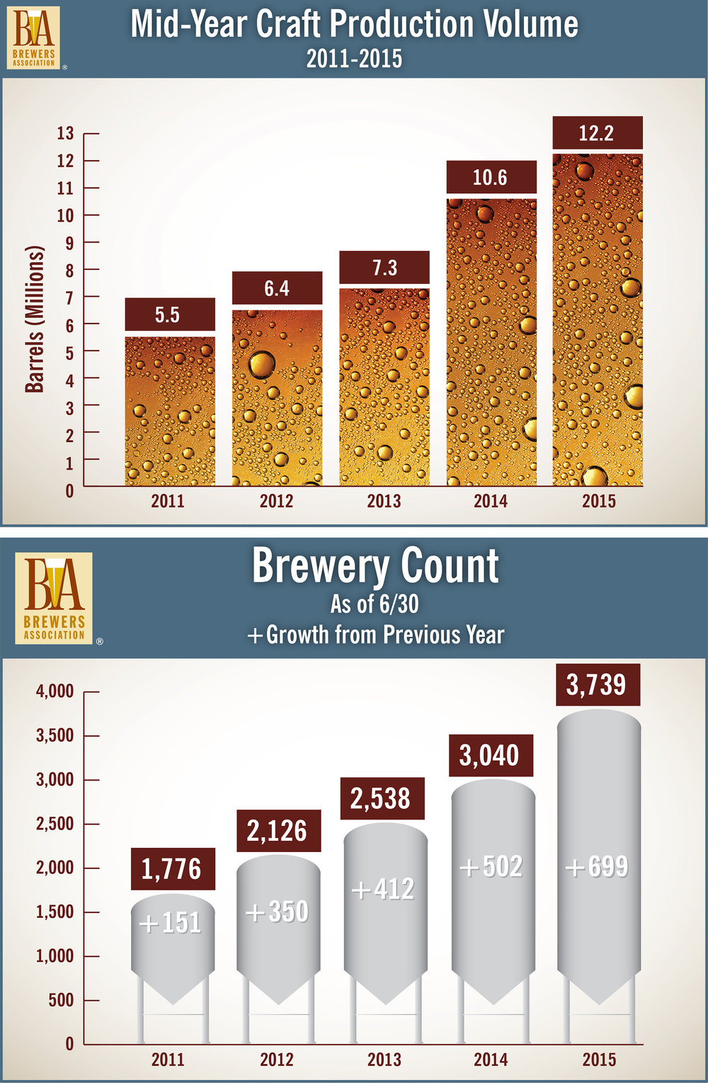 Craft Sales and Brewery Count Growth 2015.jpg