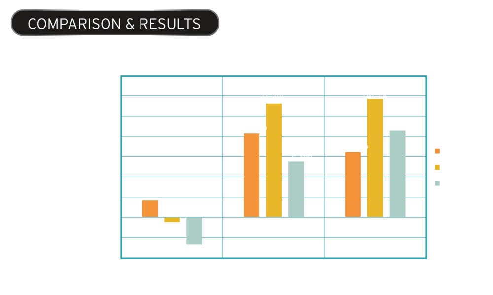 As shown, the improvement profile differs between the types of shovel passes.  However, with a final productivity improvement of 6.5%, 11.7% and 8.6% on the first middle and last pass respectively across all categories, Argus has demonstrated proven results.  Productivity improvement is based on total tonnes moved/total cycling time.  Cycling time is equal to swing time + fill time + dump time + return time