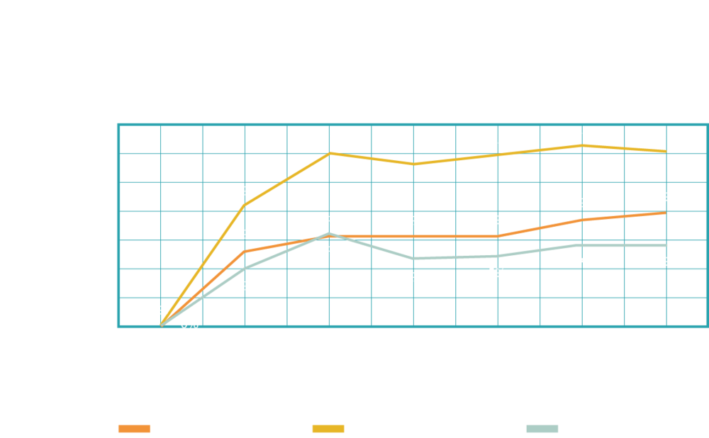 All operators showed improvements over time, challenging the misconception that only the lowest performing operators can improve. This also shows that the most productive operators have the largest performance gains in the shortest amount of time.