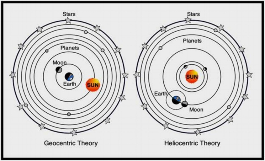 Geo and Heliocentric.jpg