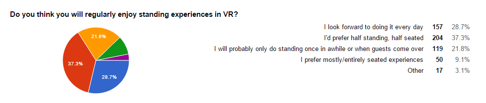 """Do you think you will regularly enjoy standing experiences in VR?"""