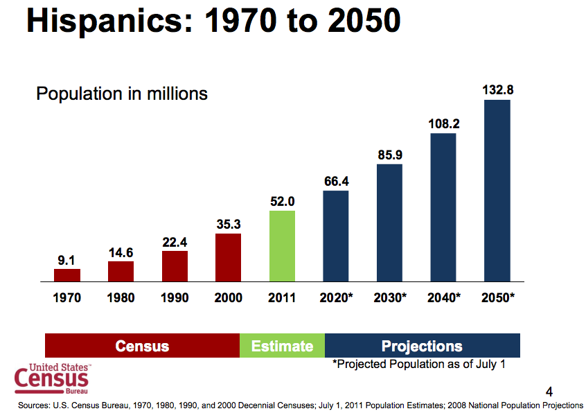 the growth of hispanic market in the united states The hispanic market in the united states since 2005, hispanics have been the largest minority in the us with growth of 58 and 43 percent.