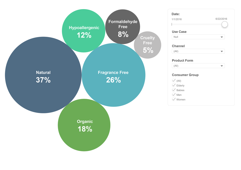 Up-to-date consumer intelligence: Of the moment clarity on what features and benefits consumers want in their products