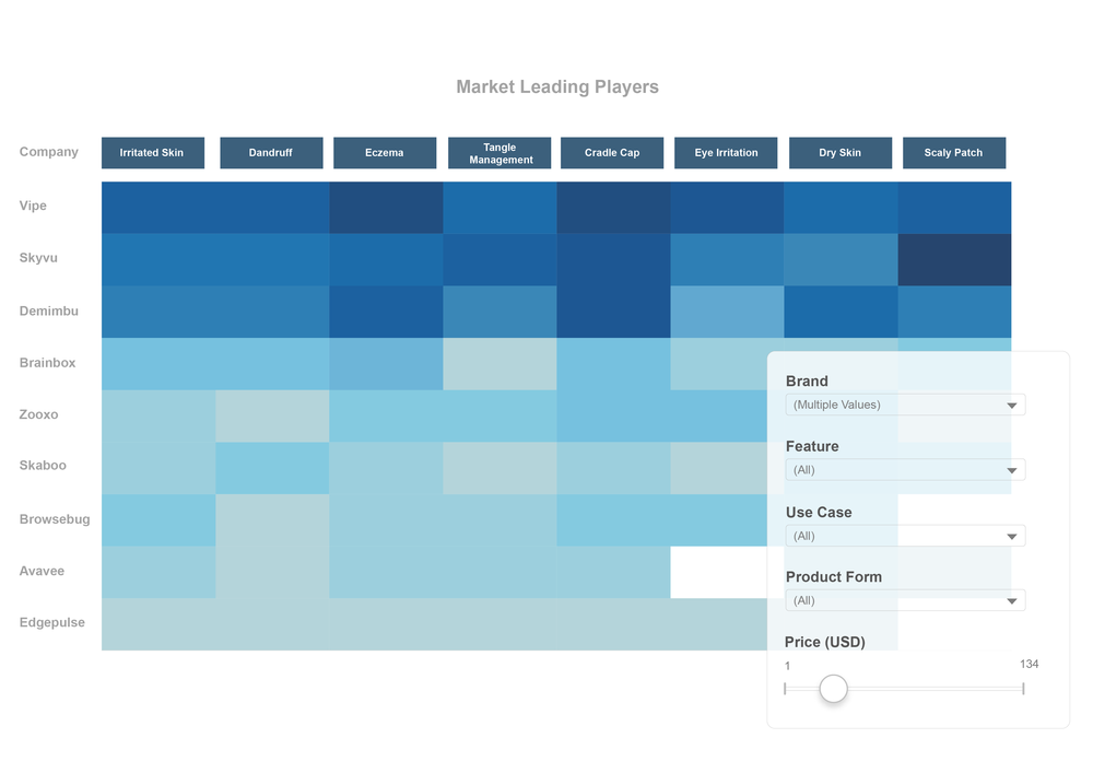 Constantly See Your Market and Competitive Landscape: Dynamic, multi-varied visualization of your product category
