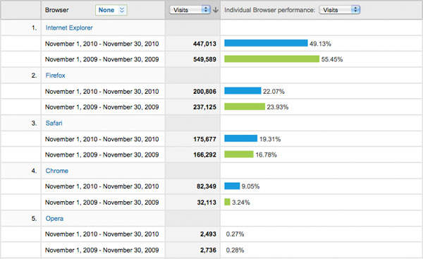 Browser stats for Nov 2009 vs Nov 2010