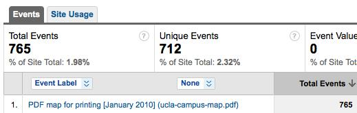 Screenshot of Event Tracking on Google Analytics