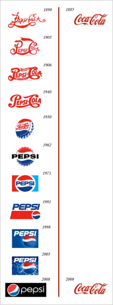 Image of Pepsi and Coca Cola logos evolving through the years