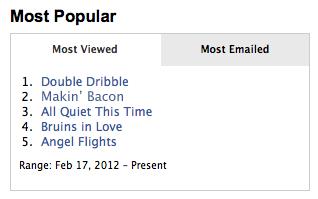 Screenshot of Most Popular widget