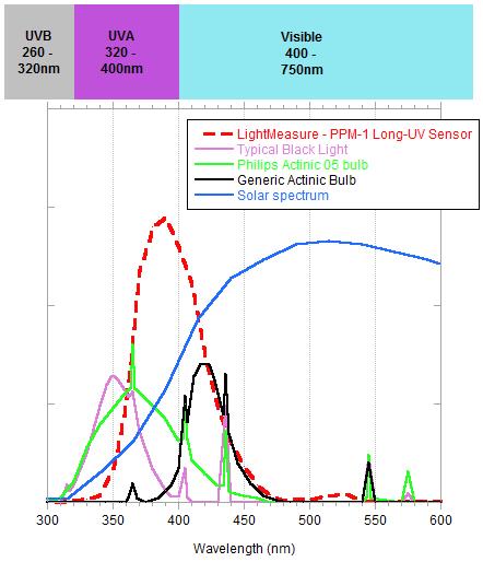 PPM-1 Long-Wavelength-UVsensor