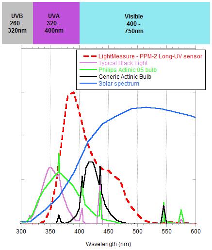 PPM-2 Long-Wavelength-UVsensor