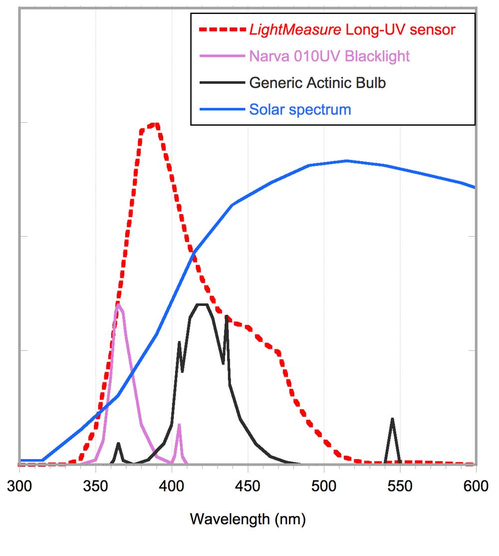 Long-UV response.jpg