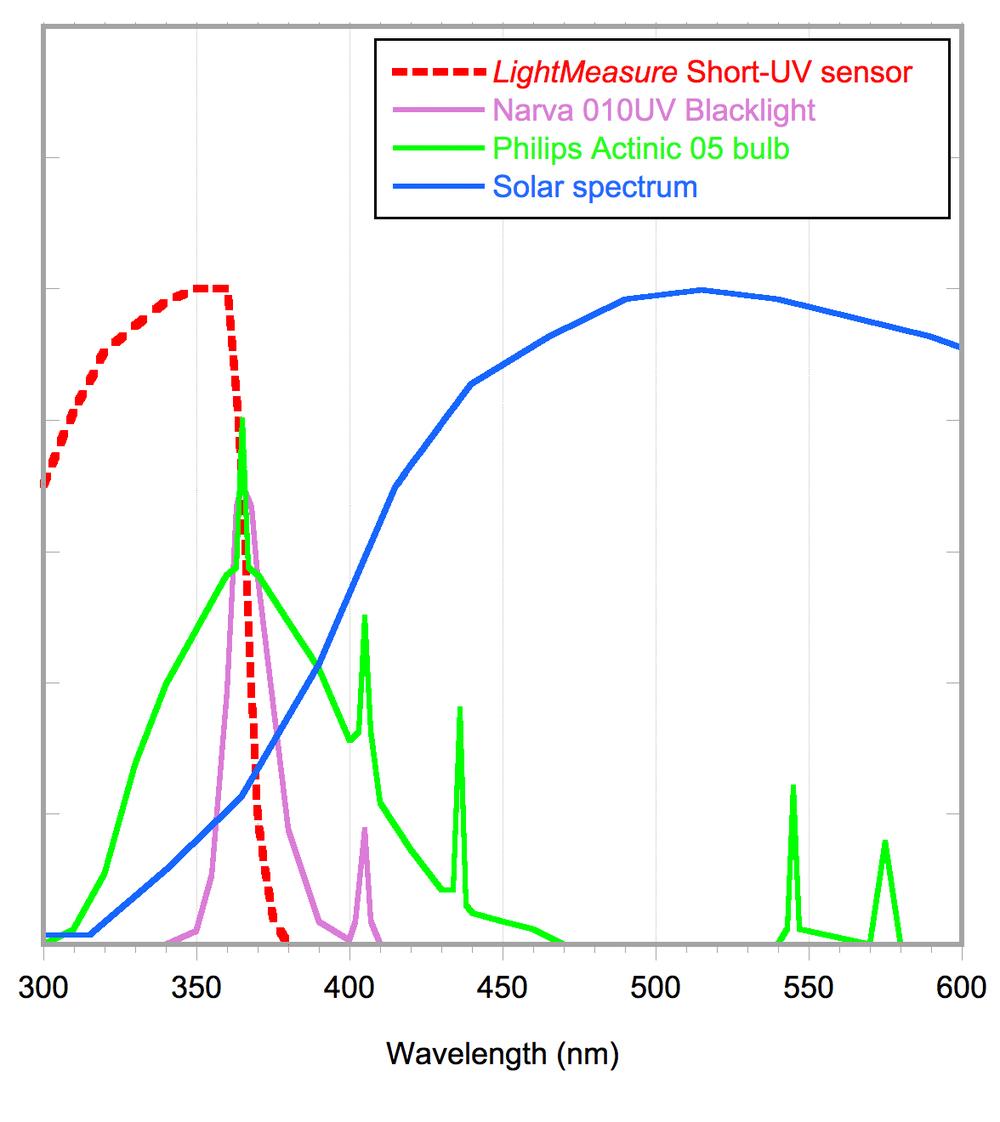 Short-UV response.jpg