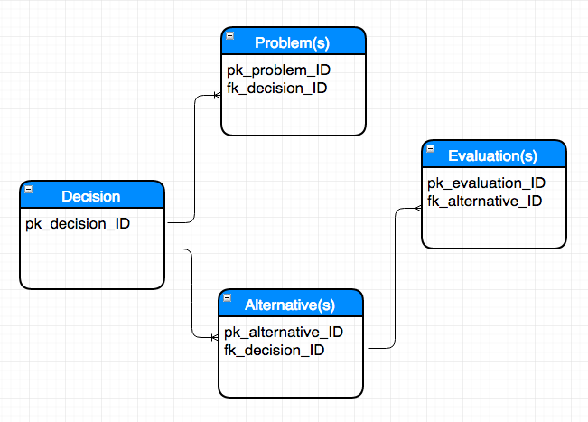 Here you can see a very basic Entity Relationship Diagram (ERD) for Decision Analysis Builder.