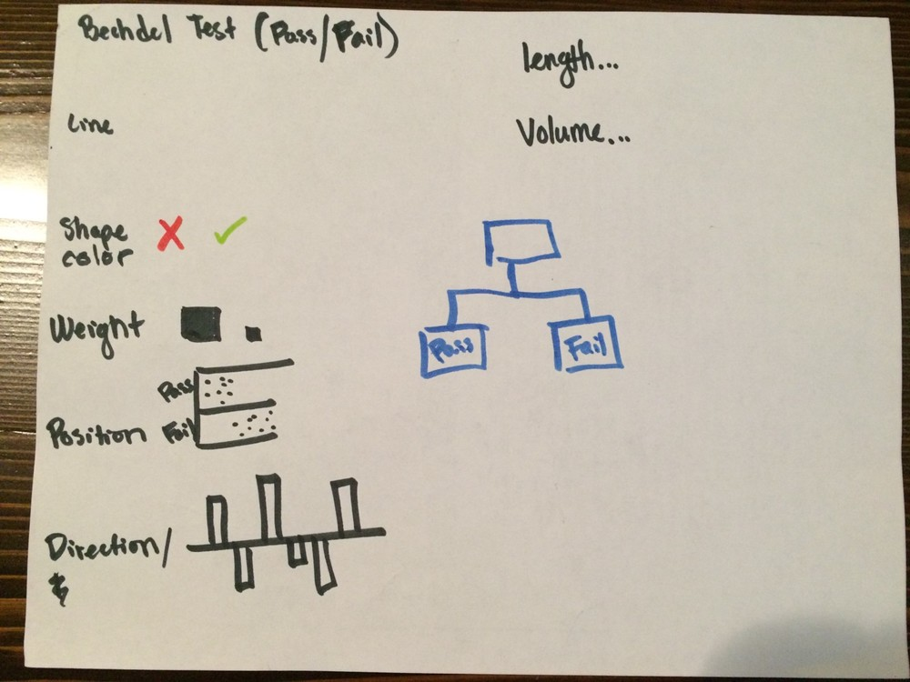 Here I brainstormed ideas of how to represent Bechdel Test results using shape, color, weight, position, and direction.