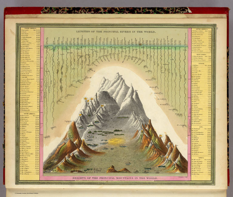Heights of the Principle Mountains of the World, S. Augustus Mitchell, 1846